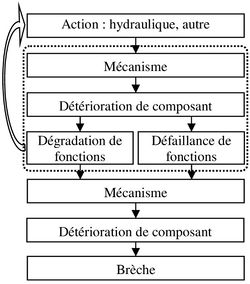 Defaillance Structurelle Photo 2.jpg