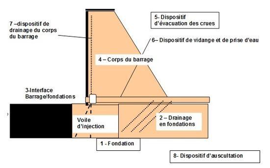 Wikibardigfonctions Techniques De Louvrage Et Des Composants